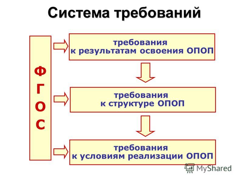 ФГОСФГОС требования к результатам освоения ОПОП требования к структуре ОПОП требования к условиям реализации ОПОП Система требований