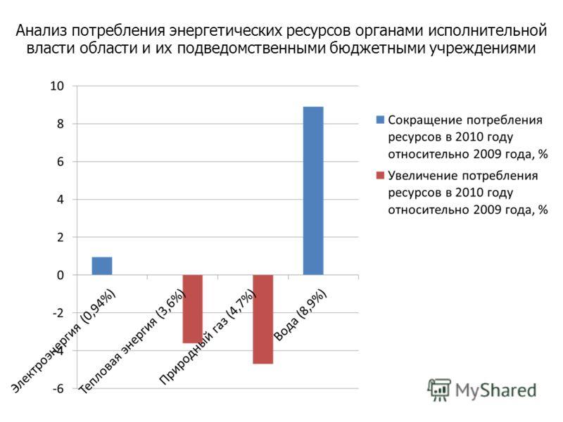 Анализ потребления энергетических ресурсов органами исполнительной власти области и их подведомственными бюджетными учреждениями