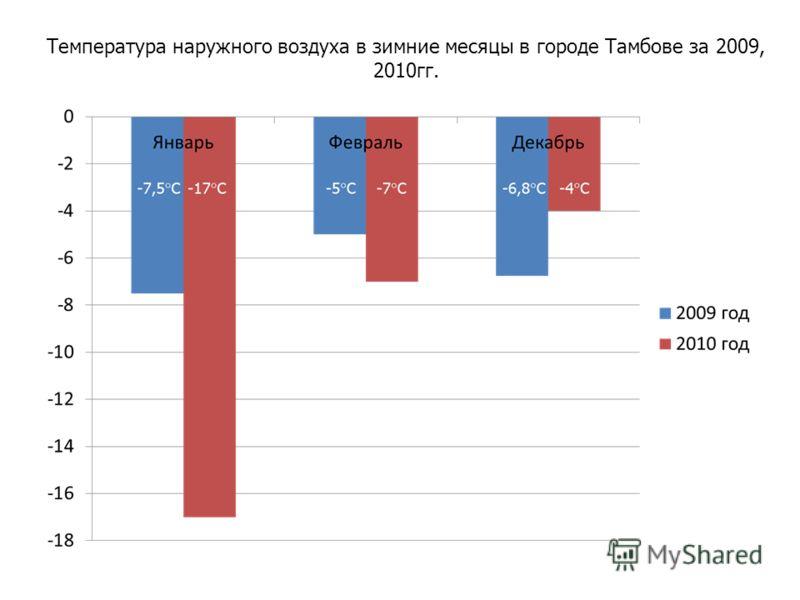 Температура наружного воздуха в зимние месяцы в городе Тамбове за 2009, 2010гг.