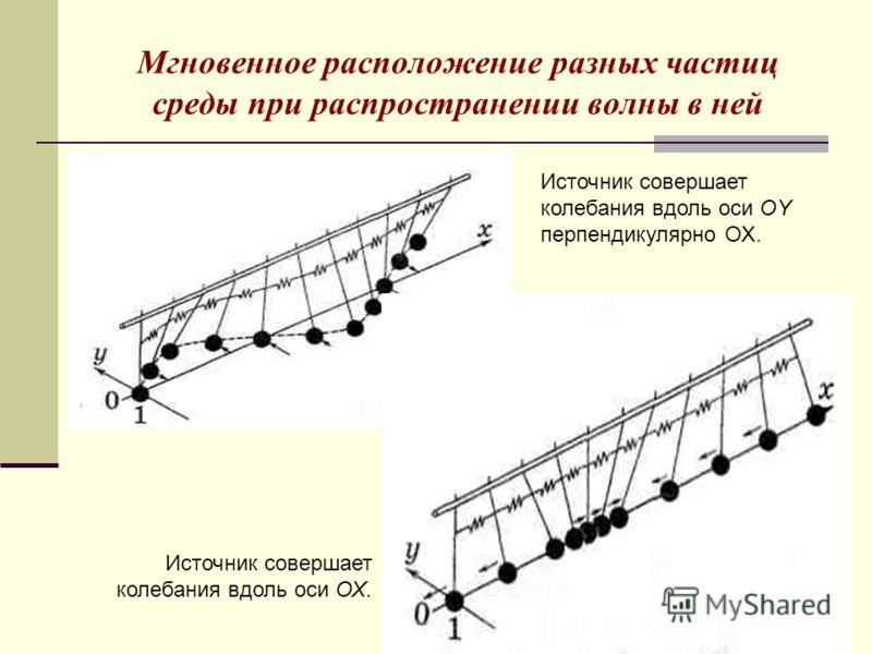 Мгновенное расположение разных частиц среды при распространении волны в ней Источник совершает колебания вдоль оси OY перпендикулярно ОХ. Источник совершает колебания вдоль оси ОХ.