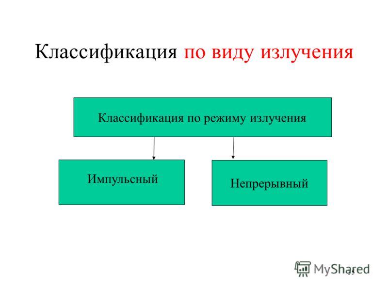 15 Классификация по виду излучения Классификация по режиму излучения Непрерывный Импульсный