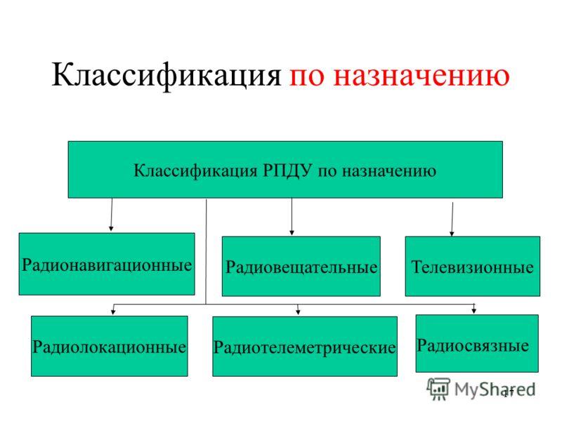 17 Классификация по назначению Классификация РПДУ по назначению Радиовещательные Радиосвязные Телевизионные Радиолокационные Радиотелеметрические Радионавигационные