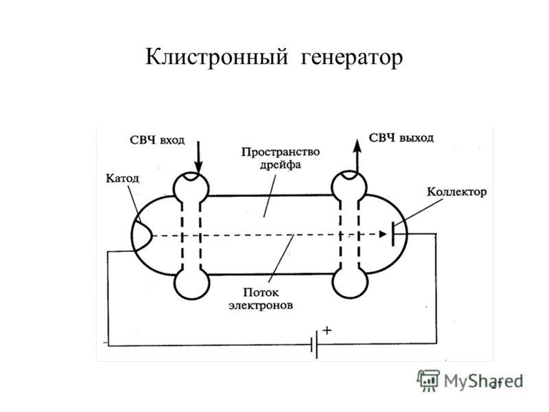 27 Клистронный генератор