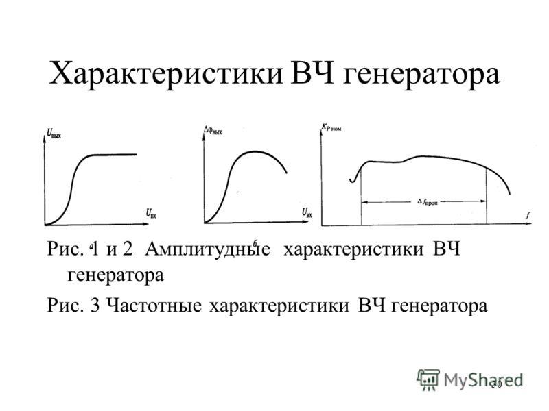 30 Характеристики ВЧ генератора Рис. 1 и 2 Амплитудные характеристики ВЧ генератора Рис. 3 Частотные характеристики ВЧ генератора