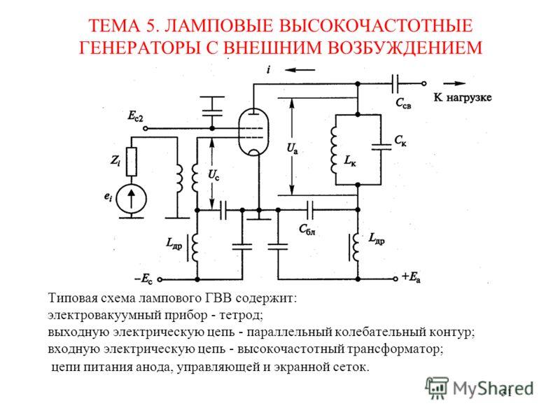 31 ТЕМА 5. ЛАМПОВЫЕ ВЫСОКОЧАСТОТНЫЕ ГЕНЕРАТОРЫ С ВНЕШНИМ ВОЗБУЖДЕНИЕМ Типовая схема лампового ГВВ содержит: электровакуумный прибор - тетрод; выходную электрическую цепь - параллельный колебательный контур; входную электрическую цепь - высокочастотны
