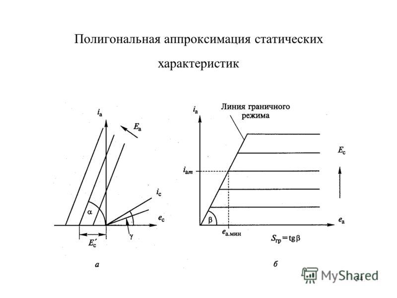 34 Полигональная аппроксимация статических характеристик