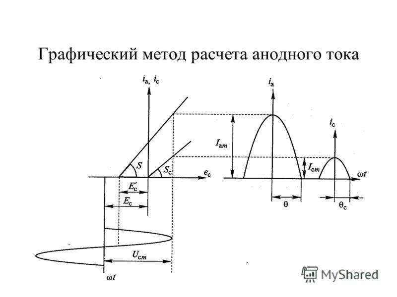35 Графический метод расчета анодного тока