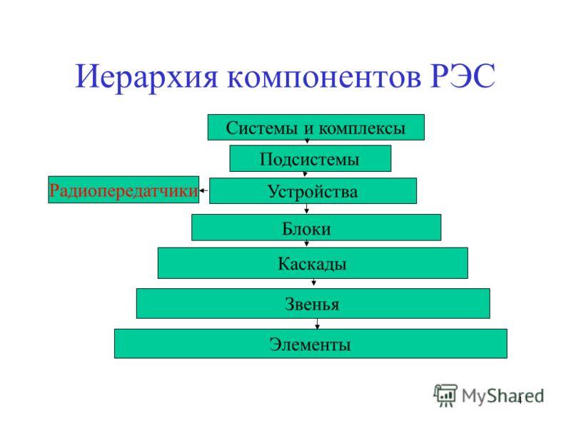 4 Иерархия компонентов РЭС Системы и комплексы Подсистемы Устройства Каскады Звенья Радиопередатчики Блоки Элементы