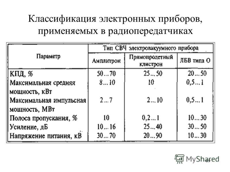 69 Классификация электронных приборов, применяемых в радиопередатчиках