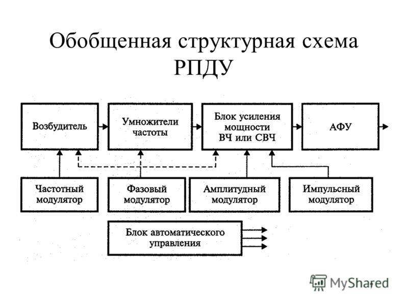 7 Обобщенная структурная схема