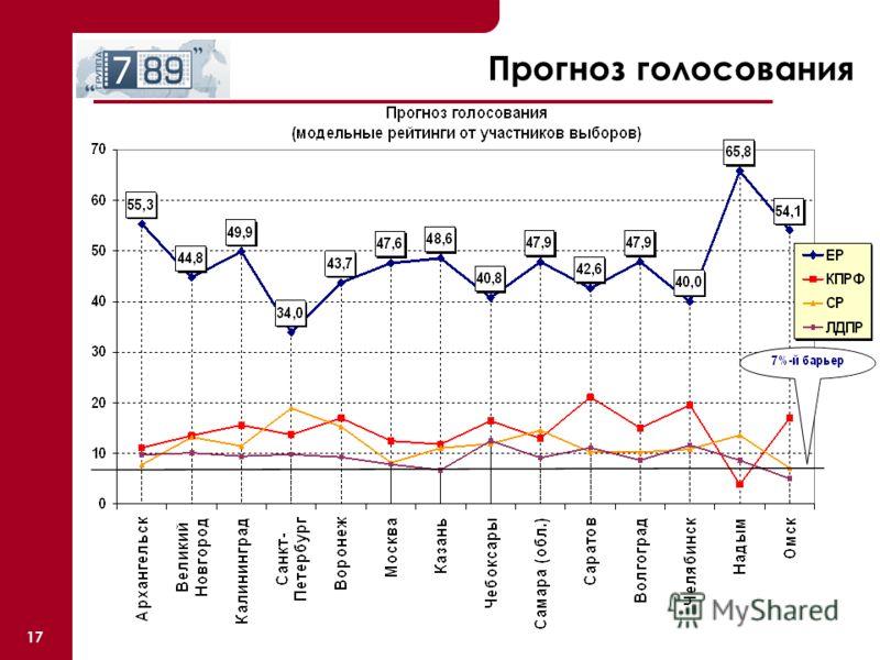 17 Прогноз голосования