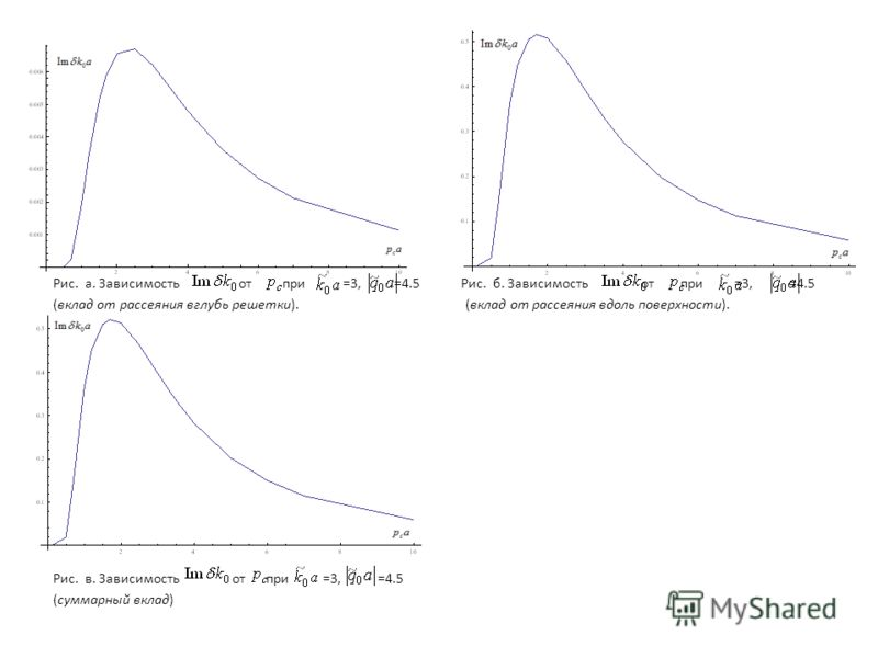 Рис. а. Зависимость от при =3, =4.5 Рис. б. Зависимость от при =3, =4.5 (вклад от рассеяния вглубь решетки). (вклад от рассеяния вдоль поверхности). Рис. в. Зависимость от при =3, =4.5 (суммарный вклад)