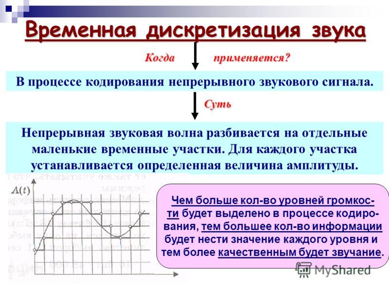 Временная дискретизация звука В процессе кодирования непрерывного звукового сигнала. Когда применяется? Непрерывная звуковая волна разбивается на отдельные маленькие временные участки. Для каждого участка устанавливается определенная величина амплиту