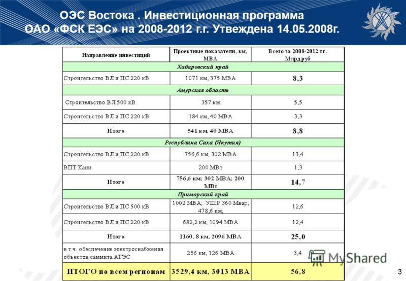 3 ОЭС Востока. Инвестиционная программа ОАО «ФСК ЕЭС» на 2008-2012 г.г. Утвеждена 14.05.2008г.