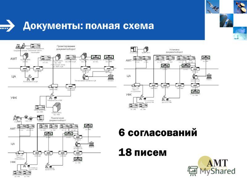 Документы: полная схема 6 согласований 18 писем