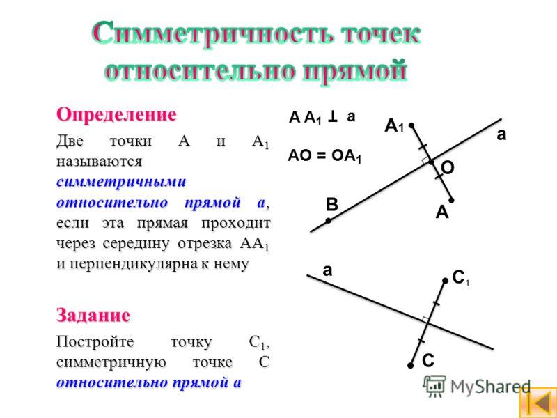 Определение Две точки А и А 1 называются симметричными относительно прямой а, если эта прямая проходит через середину отрезка АА 1 и перпендикулярна к нему Задание Постройте точку C 1, симметричную точке C относительно прямой а A1A1 A a O B A A1A A1