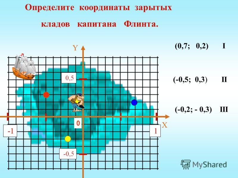 (-0,2; - 0,3) III (-0,5; 0,3) II (0,7; 0,2) I Y X 1 0,5 -0,5 -1 Определите координаты зарытых кладов капитана Флинта. 0