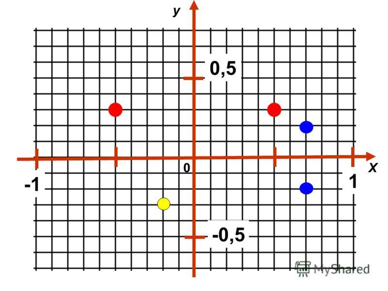 Х у 0 1 0,5 -0,5