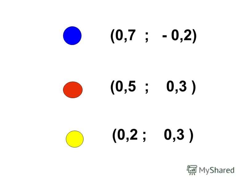 (0,7 ; - 0,2) (0,5 ; 0,3 ) (0,2 ; 0,3 )