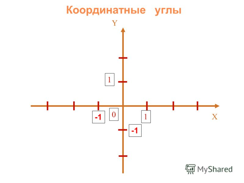 X Y 1 1 0 Координатные углы