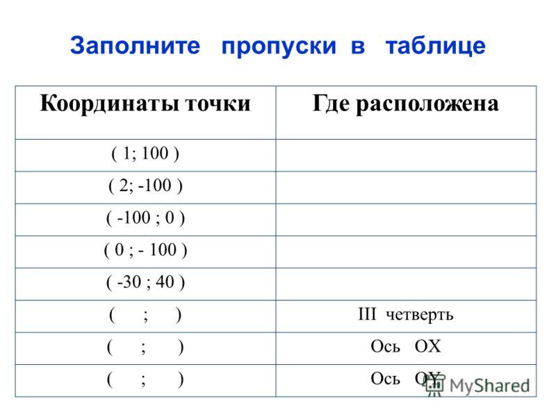 Заполните пропуски в таблице Координаты точкиГде расположена ( 1; 100 ) ( 2; -100 ) ( -100 ; 0 ) ( 0 ; - 100 ) ( -30 ; 40 ) ( ; )III четверть ( ; )Ось ОX ( ; )Ось ОY