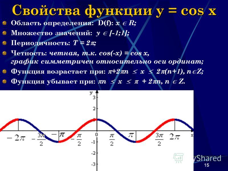 Наумова Ирина Михайловна15 Свойства функции y = cos x Область определения: D(f): х R; Множество значений: у [-1;1]; Периодичность: Т = 2 ; Четность: четная, т.к. cos(-x) = cos x, график симметричен относительно оси ординат; Функция возрастает при: +2