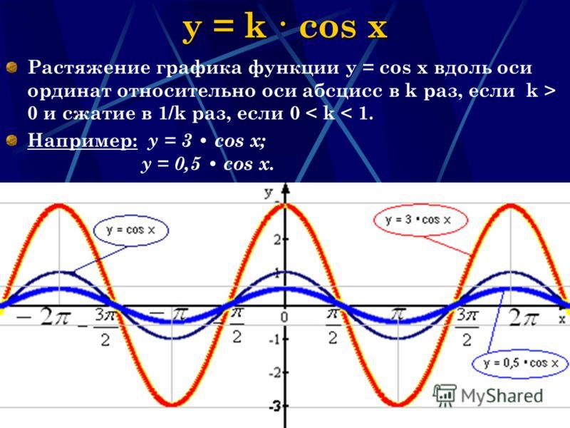 Наумова Ирина Михайловна20 y = k · cos x Растяжение графика функции у = соs x вдоль оси ординат относительно оси абсцисс в k раз, если k > 0 и сжатие в 1/k раз, если 0 < k < 1. Например: y = 3 cos x; y = 0,5 cos x.