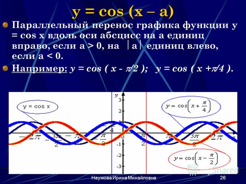 Наумова Ирина Михайловна26 y = cos (x – a) Параллельный перенос графика функции y = cos x вдоль оси абсцисс на а единиц вправо, если а > 0, на а единиц влево, если а < 0. Например: y = cos ( x - /2 ); y = cos ( x + /4 ).