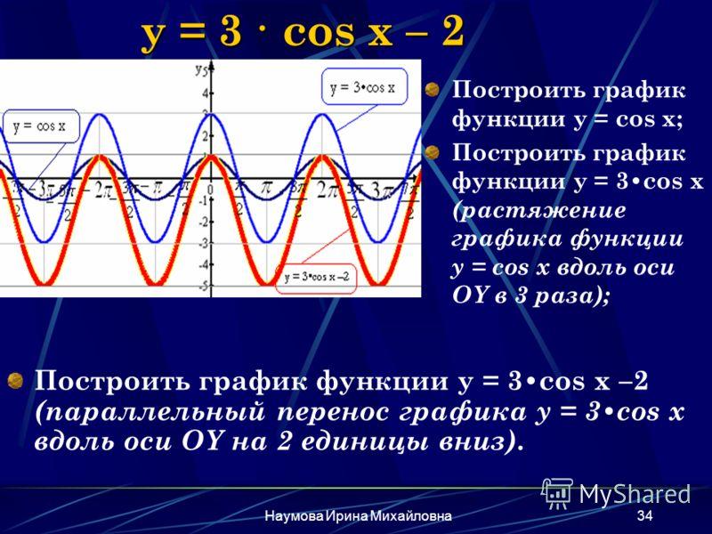 Наумова Ирина Михайловна34 y = 3 · cos x – 2 Построить график функции y = 3cos x –2 (параллельный перенос графика y = 3cos x вдоль оси OY на 2 единицы вниз). Построить график функции y = cos x; Построить график функции y = 3cos x (растяжение графика