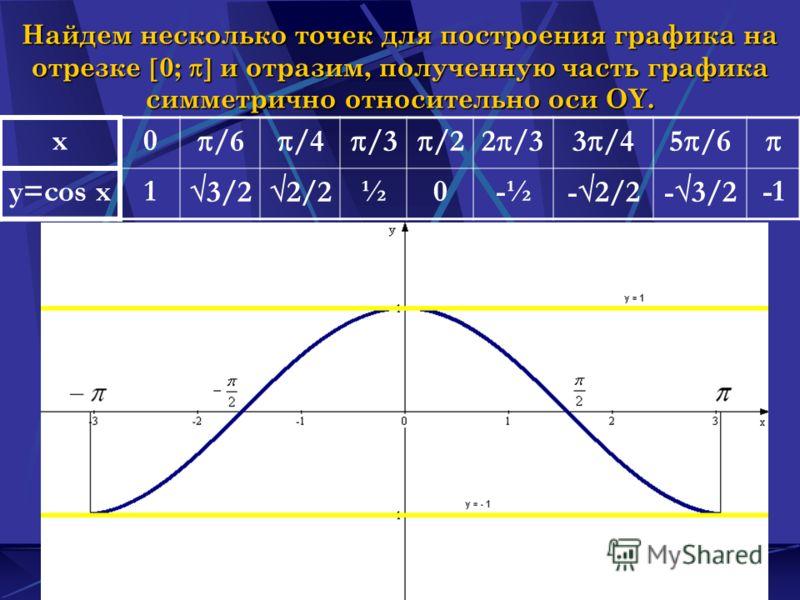 Наумова Ирина Михайловна5 Найдем несколько точек для построения графика на отрезке 0; и отразим, полученную часть графика симметрично относительно оси OY. x0 /6 /4 /3 /22 /33 /45 /6 y=cos x1 3/2 2/2 ½0-½ - 2/2- 3/2