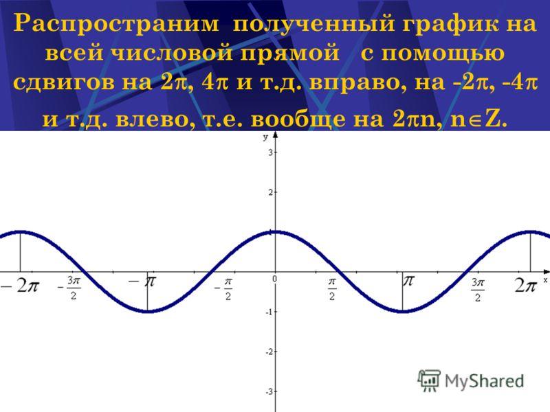 Наумова Ирина Михайловна6 Распространим полученный график на всей числовой прямой с помощью сдвигов на 2, 4 и т.д. вправо, на -2, -4 и т.д. влево, т.е. вообще на 2 n, n Z.