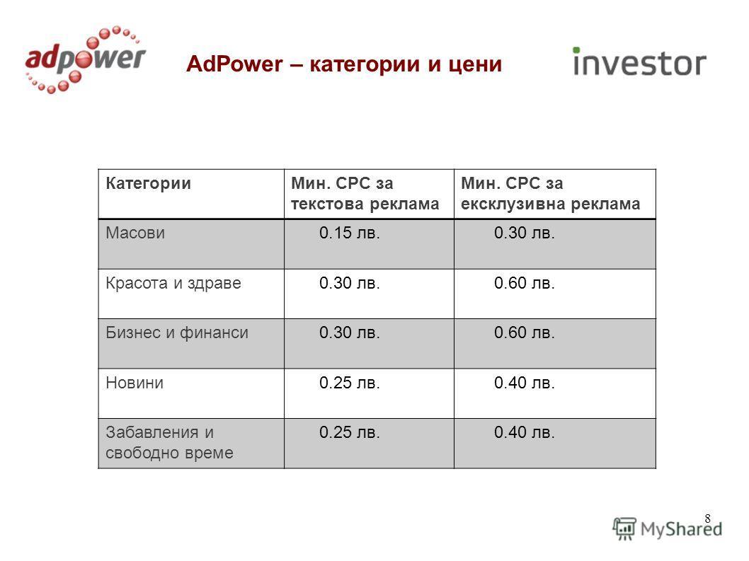 8 AdPower – категории и цени КатегорииМин. CPC за текстова реклама Мин. CPC за ексклузивна реклама Масови 0.15 лв. 0.30 лв. Красота и здраве 0.30 лв. 0.60 лв. Бизнес и финанси 0.30 лв. 0.60 лв. Новини 0.25 лв. 0.40 лв. Забавления и свободно време 0.2