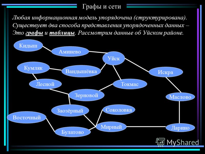 Графы и сети Любая информационная модель упорядочена (структурирована). Существует два способа представления упорядоченных данных – Это графы и таблицы. Рассмотрим данные об Уйском районе. Уйск Аминево Кидыш Вандышёвка Кумляк ЛеснойТокмас Зерновой За
