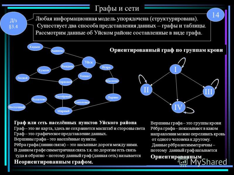Графы и сети Любая информационная модель упорядочена (структурирована). Существует два способа представления данных – графы и таблицы. Рассмотрим данные об Уйском районе составленные в виде графа. Уйск Аминево Кидыш Вандыш Кумляк Лесной Токмас Зернов