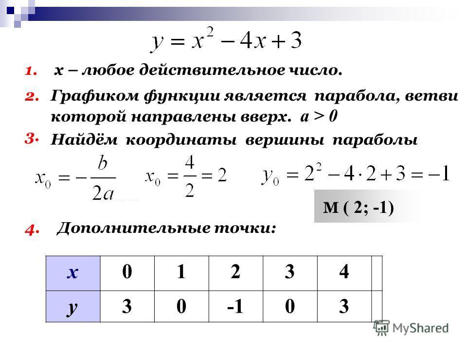 Решить графически систему уравнений. х03 у3-3 х-4-2124 у0,512-2-0,5 Подробно