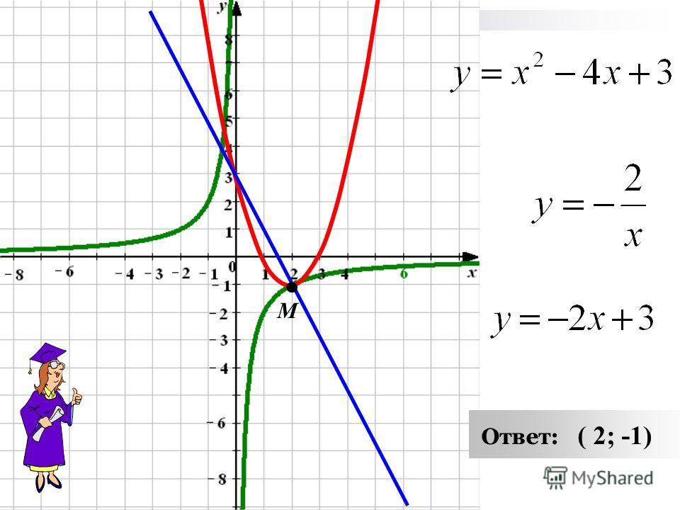 х – любое действительное число. 1. 2. Графиком функции является парабола, ветви которой направлены вверх. a > 0 3. Найдём координаты вершины параболы 4. Дополнительные точки: х01234 у3003 М ( 2; -1)