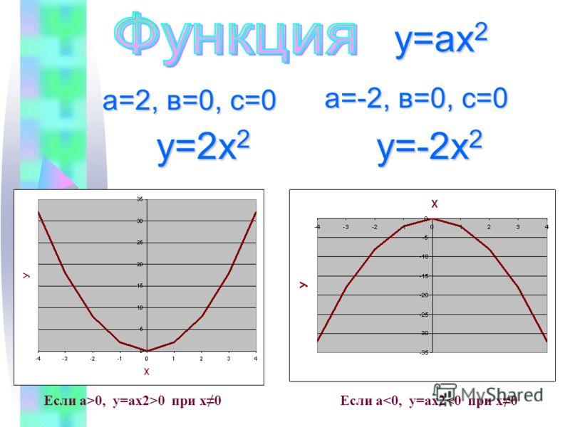 а=2, в=0, с=0 у=2х 2 у=-2х 2 у=ах 2 Если а>0, у=ах2>0 при х0Если а