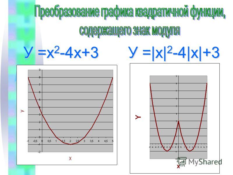 У =|х| 2 -4|х|+3 У =х 2 -4х+3