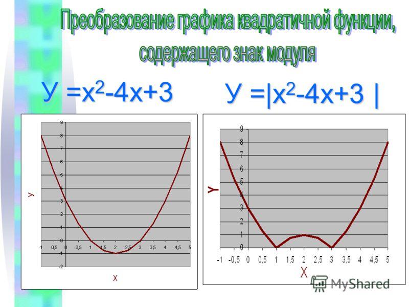 У =|х 2 -4х+3 | У =х 2 -4х+3