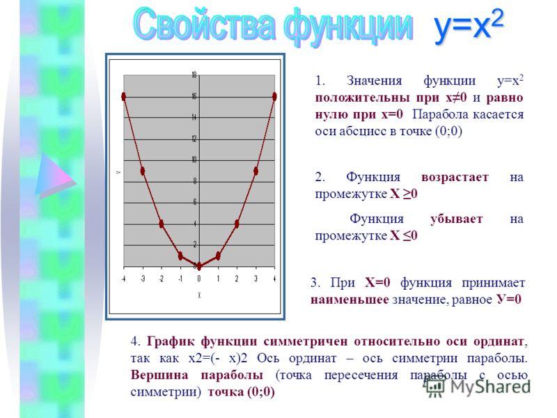 1. Значения функции у=х 2 положительны при х0 и равно нулю при х=0 Парабола касается оси абсцисс в точке (0;0) 4. График функции симметричен относительно оси ординат, так как х2=(- х)2 Ось ординат – ось симметрии параболы. Вершина параболы (точка пер