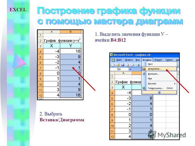 1. Выделить значения функции У – ячейки В4:В12 2. Выбрать Вставка/Диаграмма EXCEL