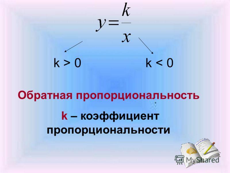 k > 0 k < 0 Обратная пропорциональность k – коэффициент пропорциональности