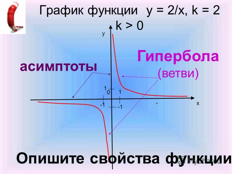 График функции у = 2/х, k = 2 k > 0 у х 0 1 1 Опишите свойства функции Гипербола (ветви) асимптоты