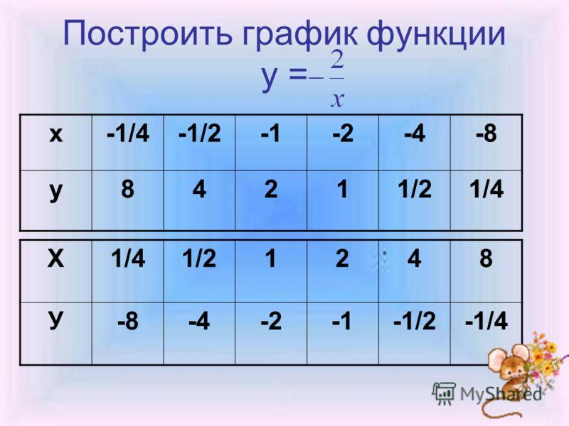 Построить график функции у = х-1/4-1/2-2-4-8 у84211/21/4 Х 1/21248 У-8-4-2-1/2-1/4