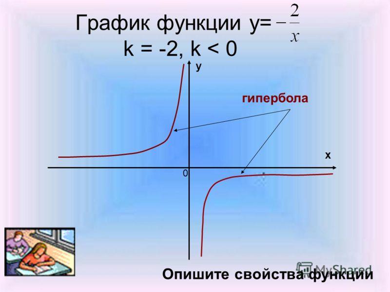 График функции у= k = -2, k < 0 х у 0 Опишите свойства функции гипербола