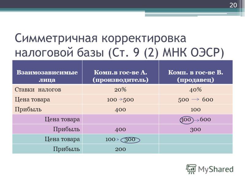 Симметричная корректировка налоговой базы (Ст. 9 (2) МНК ОЭСР) Взаимозависимые лица Комп.в гос-ве А. (производитель) Комп. в гос-ве В. (продавец) Ставки налогов20%40% Цена товара100 500500 600 Прибыль400100 Цена товара300 600 Прибыль400300 Цена товар