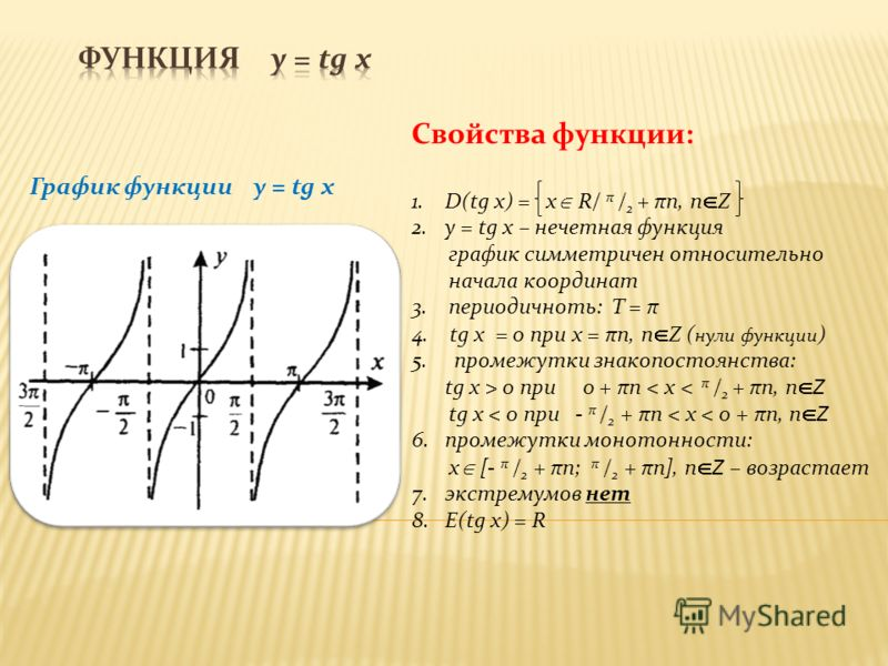 График функции y = tg x Свойства функции: 1.D(tg x) = x R/ π / 2 + πn, n Z 2.y = tg x – нечетная функция график симметричен относительно начала координат 3. периодичноть: T = π 4. tg x = 0 при х = πn, n Z ( нули функции ) 5. промежутки знакопостоянст