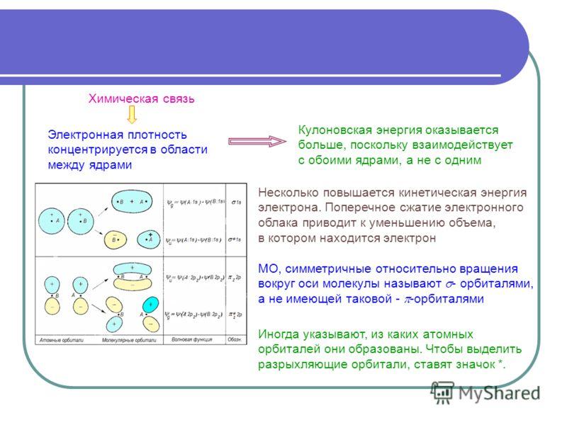 Электронная плотность концентрируется в области между ядрами Кулоновская энергия оказывается больше, поскольку взаимодействует с обоими ядрами, а не с одним Несколько повышается кинетическая энергия электрона. Поперечное сжатие электронного облака пр