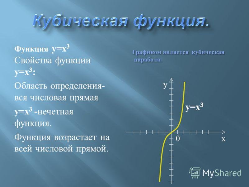 Функция y=x 2 Свойства функции y=x 2 : Область определения - вся числовая прямая y=x 2 - четная функция. На промежутке [0;+ Ґ ) функция возрастает. На промежутке (- Ґ ;0] функция убывает. х у 0 y= x 2