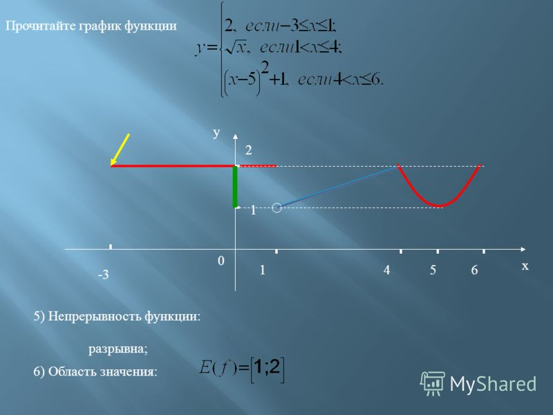 -3 1 2 1 46 х у 0 Прочитайте график функции 5 3) Ограниченность функции: Функция ограничена и снизу и сверху. 4) Наибольшее, наименьшее значения функции: У наиб =2; У наим =1.